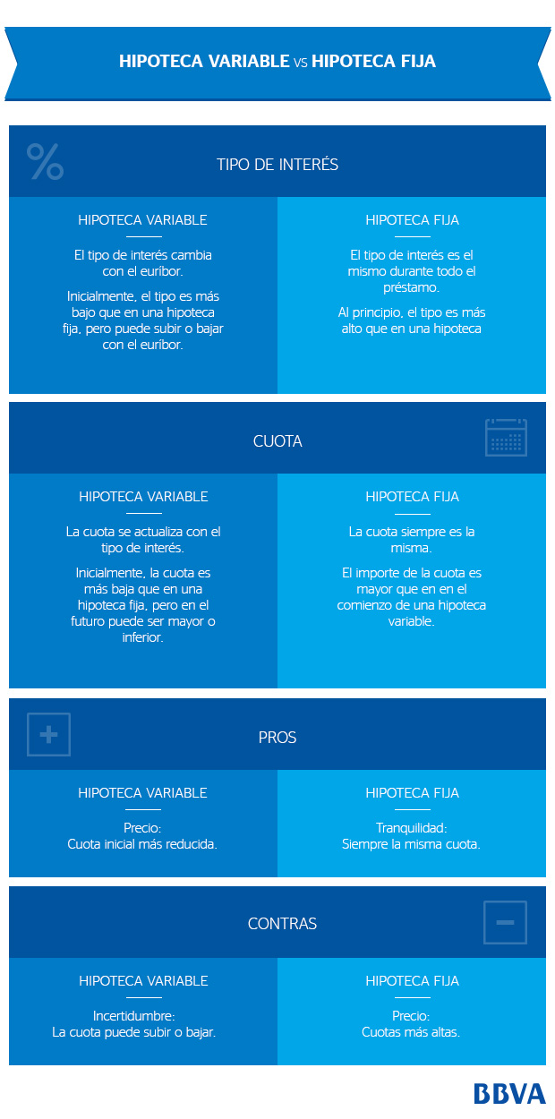 Infografía hipoteca variable o fija BBVA